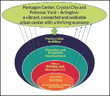 Crystal City and Golden Triangle Business Improvement Districts (BIDs)